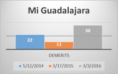 Miguadalajara showed some improvements on the past year but retrogressed to a bad pattern